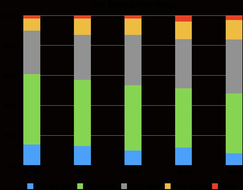 Puerto Vallarta Real Estate Price Ranges