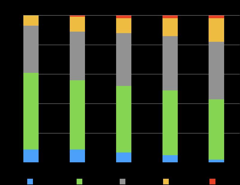 Puerto Vallarta Condo Sales by Price