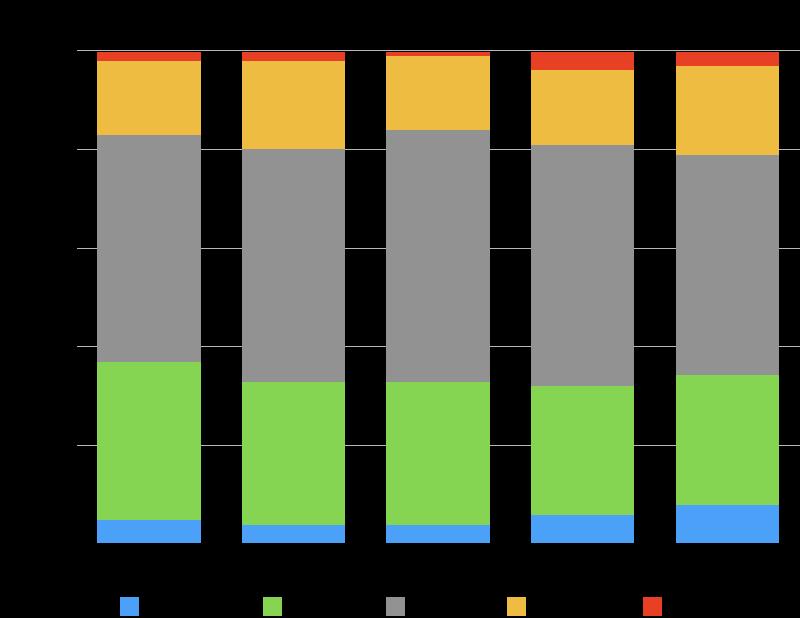 Puerto Vallarta Condo Sales by Type