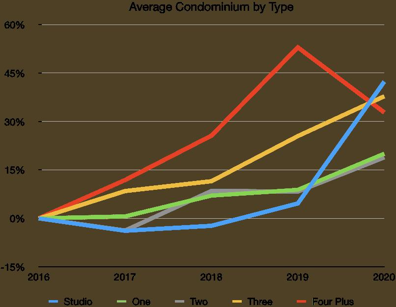 Puerto Vallarta Average Condo Types