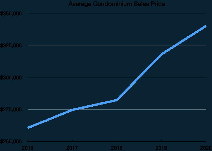 Puerto Vallarta Average Condo Prices 2020