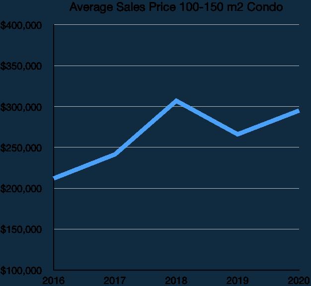 Puerto Vallarta Average Condo Sales