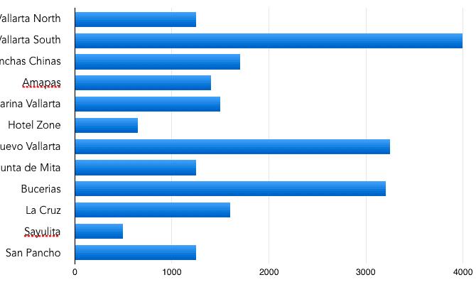 Las Regiones Inmobiliarias Más Populares de Vallarta y Nayarit